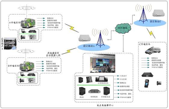 二,系统总体设计方案